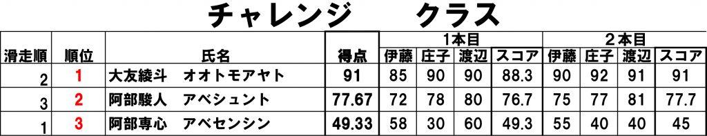 2016%e3%83%81%e3%83%a3%e3%83%ac%e3%83%b3%e3%82%b8